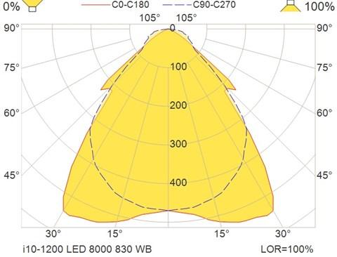 i10-1200 LED 8000 830 WB