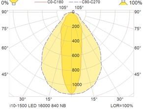 i10-1500 LED 16000 840 NB