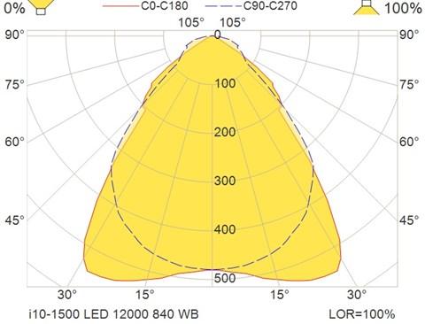 i10-1500 LED 12000 840 WB