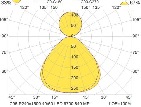 C95-P240x1500 40-60 LED 6700 840 MP