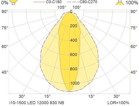 i10-1500 LED 12000 830 NB