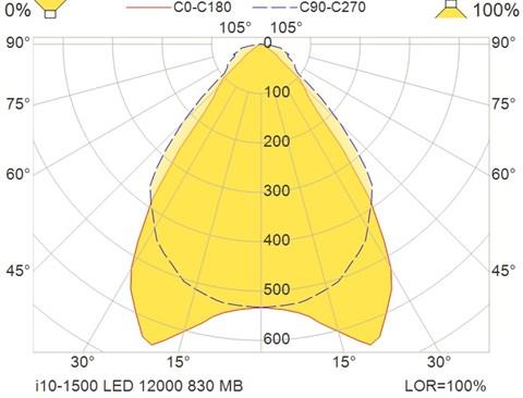i10-1500 LED 12000 830 MB