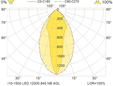 i10-1500 LED 12000 840 NB AGL