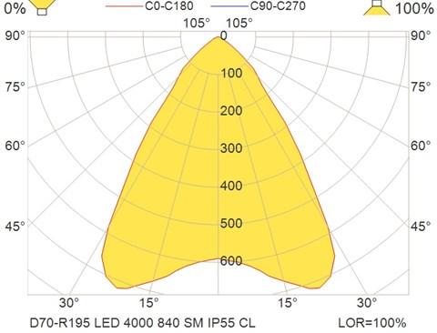 D70-R195 LED 4000 840 SM IP55 CL