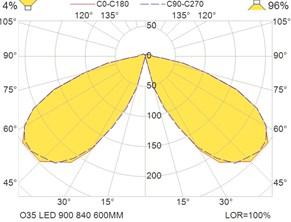 O35 LED 900 840 600MM