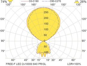 FREE-F LED 2x10000 840 PR-GL