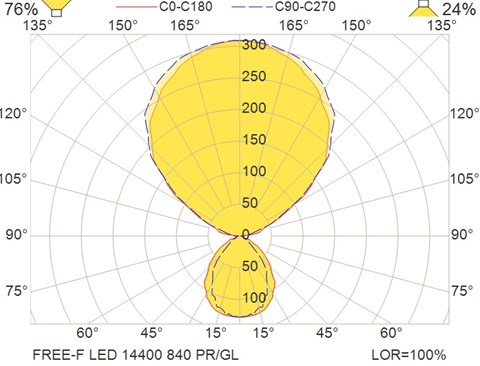 FREE-F LED 14400 840 PR-GL