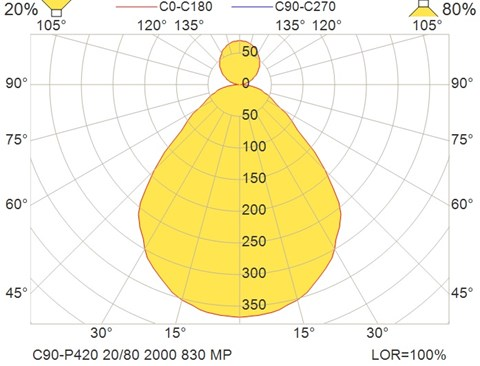 C90-P420 20-80 2000 830 MP