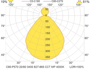 C90-P570 20-80 3400 827-865 CCT MP 4000K