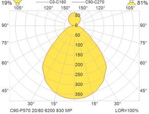 C90-P570 20-80 6200 830 MP