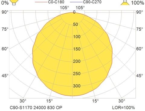 C90-S1170 24000 830 OP