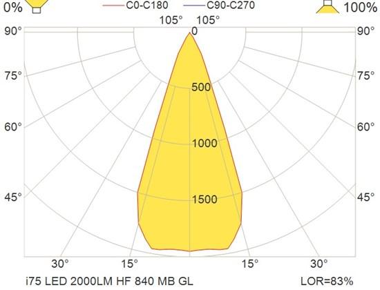 i75 LED 2000LM HF 840 MB GL