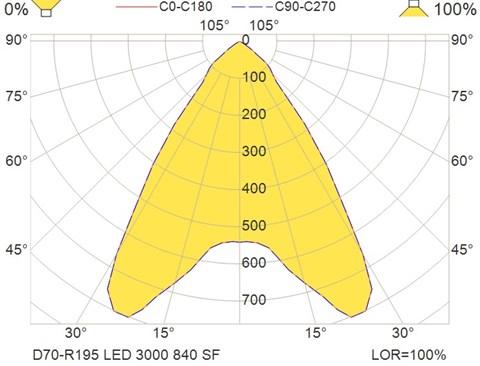 D70-R195 LED 3000 840 SF