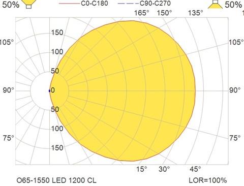 O65-1550 LED 1200 CL