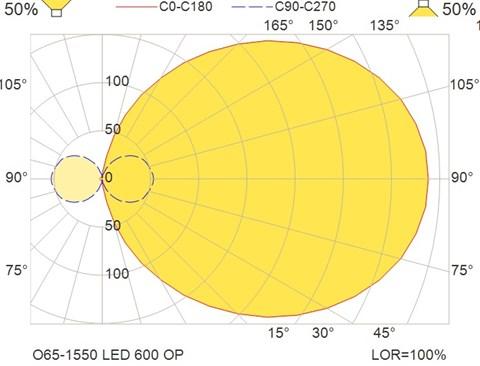 O65-1550 LED 600 OP