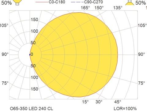 O65-350 LED 240 CL