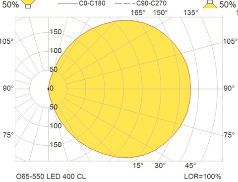 O65-550 LED 400 CL