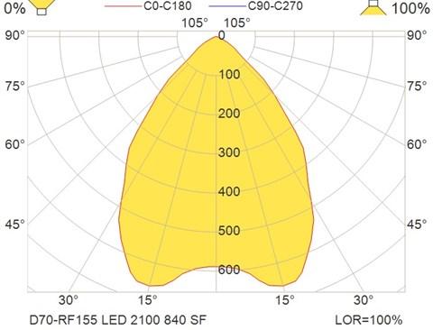 D70-RF155 LED 2100 840 SF