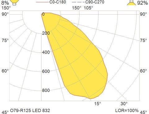 O79-R125 LED 832