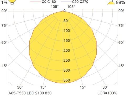 A65-P530 LED 2100 830