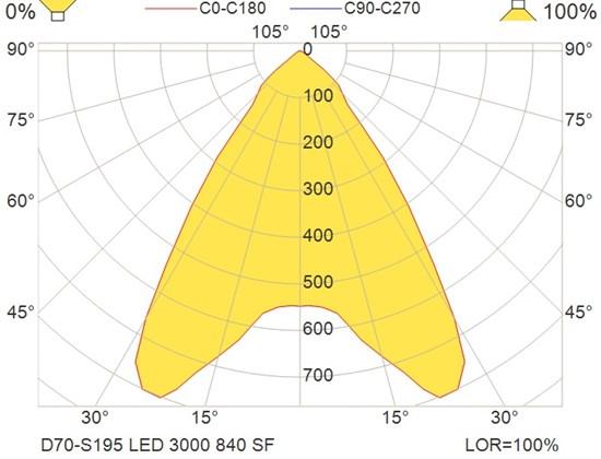D70-S195 LED 3000 840 SF