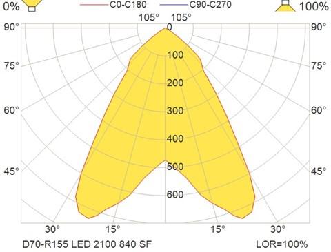 D70-R155 LED 2100 840 SF