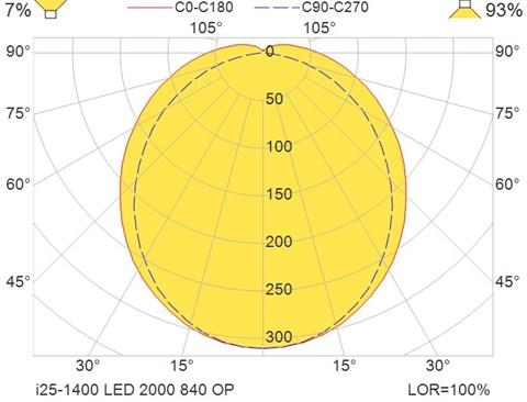 i25-1400 LED 2000 840 OP