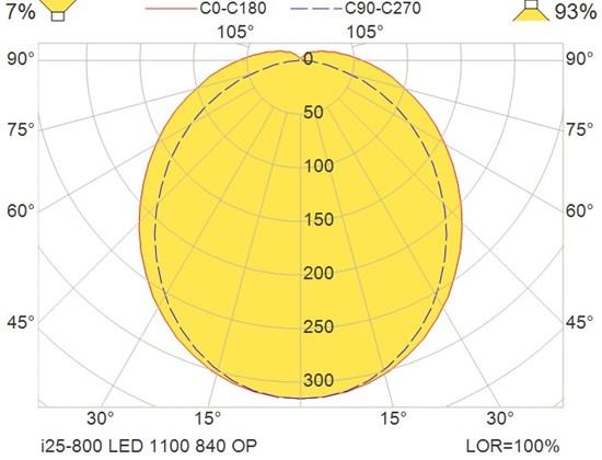 i25-800 LED 1100 840 OP