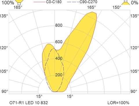 O71-R1 LED 10 832