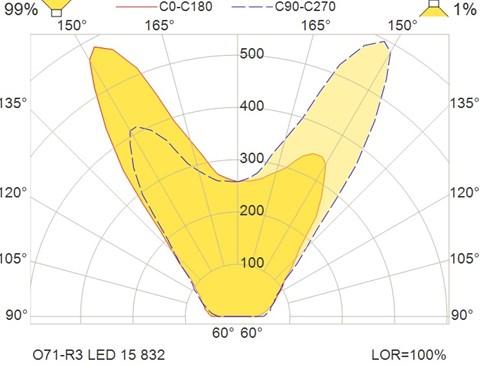 O71-R3 LED 15 832