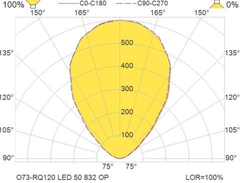 O73-RQ120 LED 50 832 OP