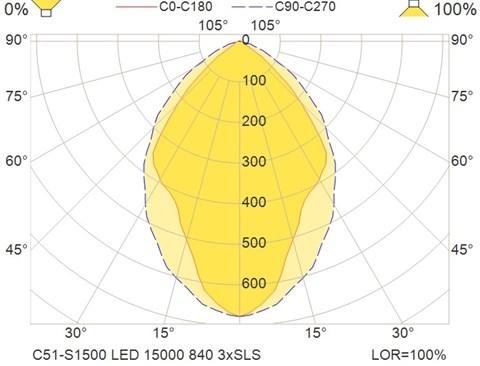 C51-S1500 LED 15000 840 3xSLS