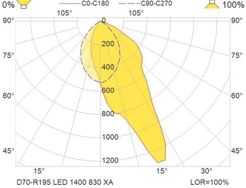 D70-R195 LED 1400 830 XA