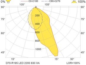 D70-R195 LED 2200 830 XA