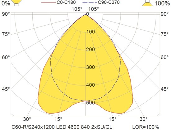 C60-R-S240x1200 LED 4600 840 2xSU-GL