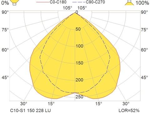C10-S1 150 228 LU