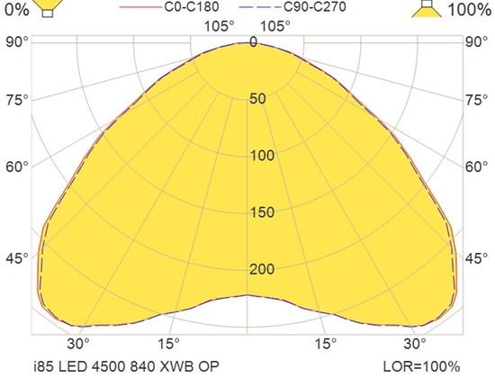 i85 LED 4500 840 XWB OP