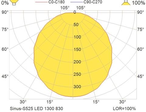 Sinus-S525 LED 1300 830