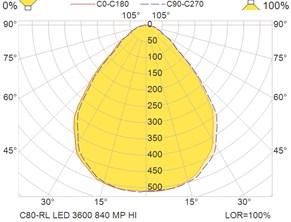 C80-RL LED 3600 840 MP HI