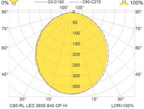 C80-RL LED 3600 840 OP HI