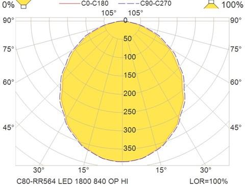 C80-RR564 LED 1800 840 OP HI