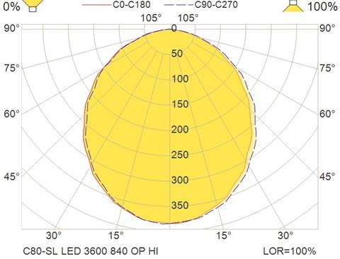 C80-SL LED 3600 840 OP HI