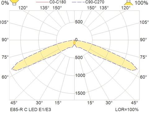 E85-R C LED E1-E3