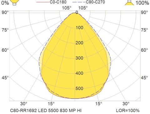 C80-RR1692 LED 5500 830 MP HI