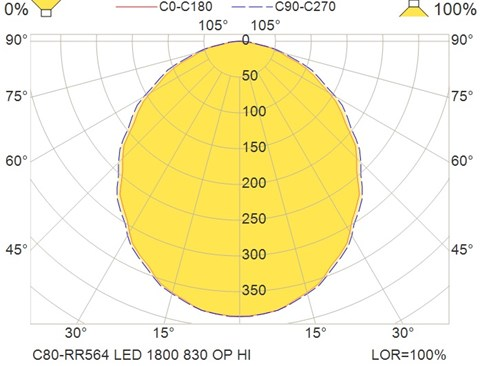 C80-RR564 LED 1800 830 OP HI