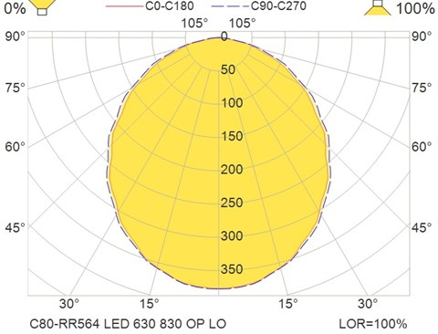 C80-RR564 LED 630 830 OP LO