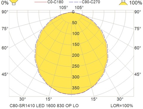 C80-SR1410 LED 1600 830 OP LO