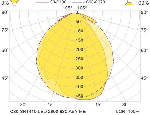 C80-SR1410 LED 2600 830 ASY ME