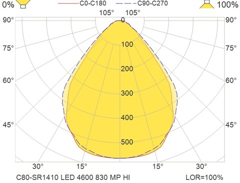 C80-SR1410 LED 4600 830 MP HI