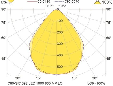 C80-SR1692 LED 1900 830 MP LO